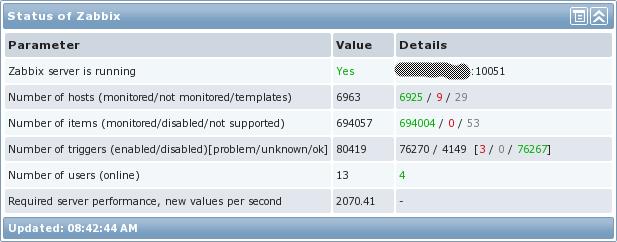 Zabbix Statistics