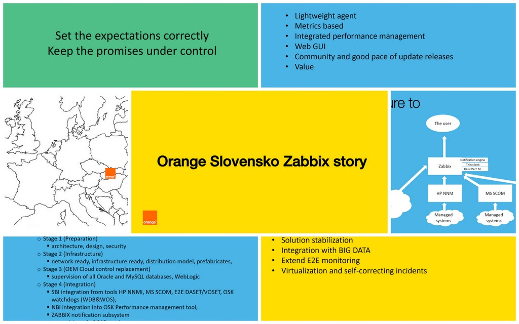 Orange Slovensko and the story of Zabbix implementation