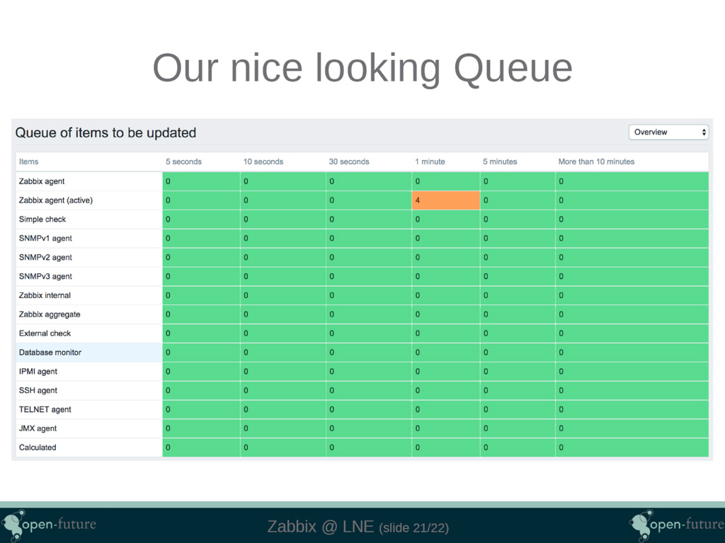 CASE STUDY: Road to a fully automated Zabbix deployment at LNE