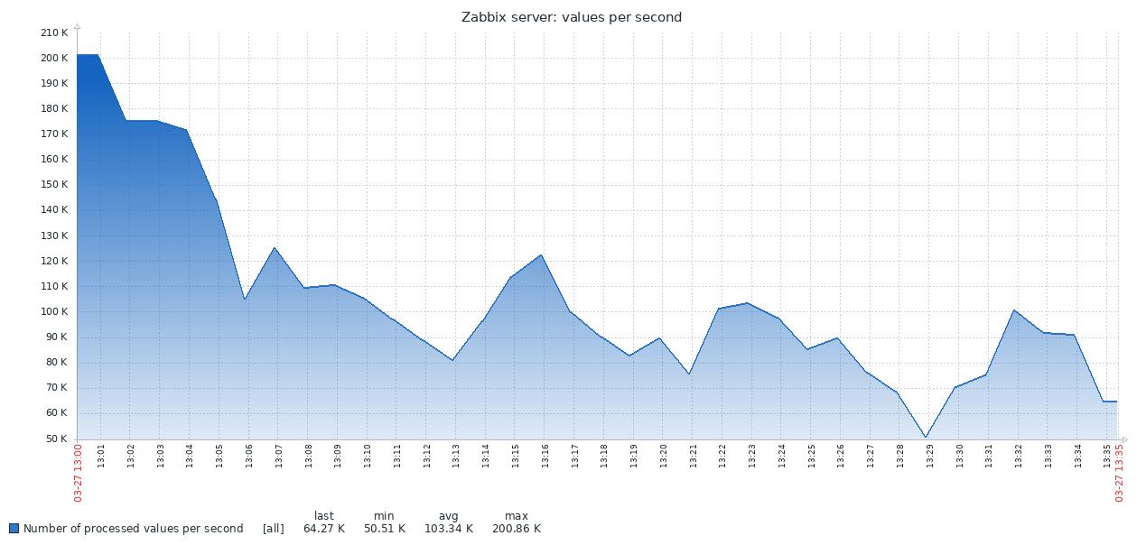 Zabbix, Time Series Data and TimescaleDB – Zabbix Blog